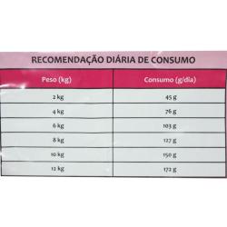 Ração Premier Nutrição Clínica Diabetes Pequeno Porte