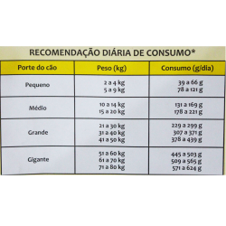 Ração Premier Nutrição Clínica Cardio